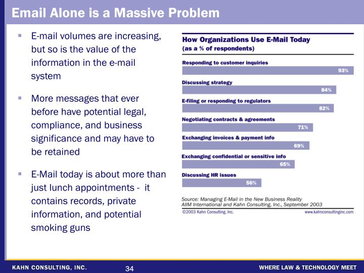 Email Alone is a Massive Problem