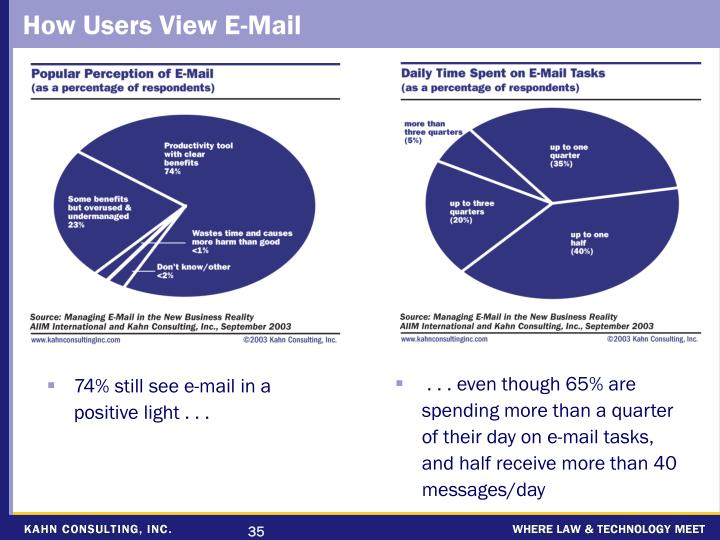 How Users View E-Mail