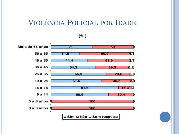 Violência Policial por Idade