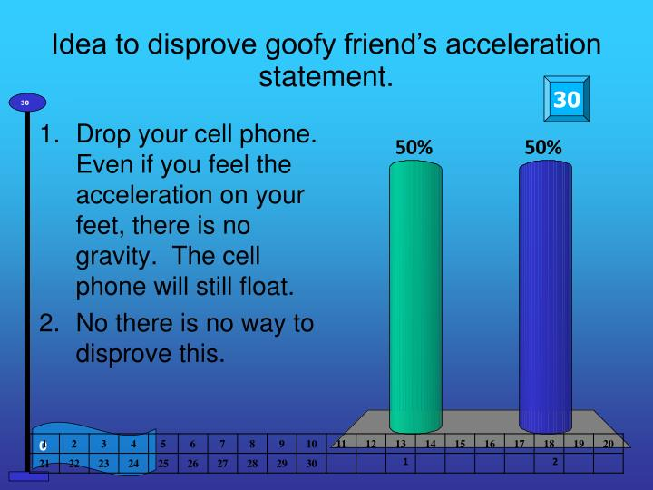 Idea to disprove goofy friend's acceleration statement.