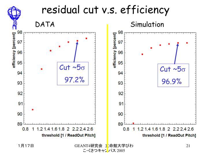 residual cut v.s. efficiency