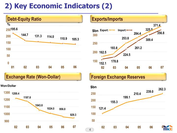 2) Key Economic Indicators (2)
