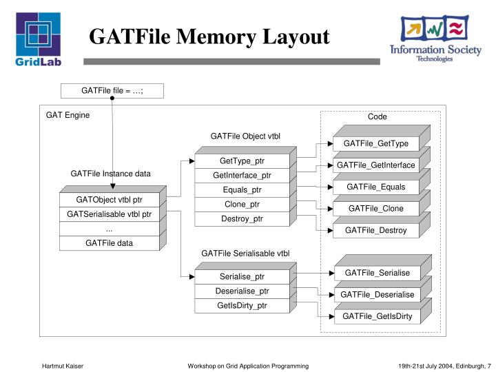 GATFile Memory Layout