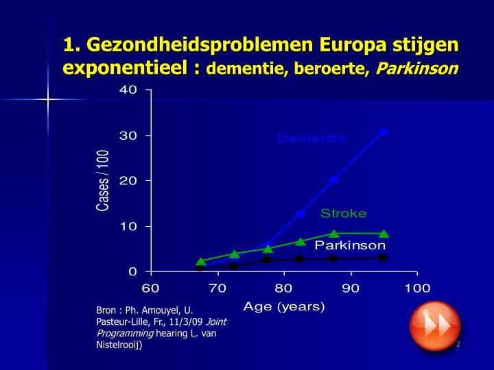 1. Gezondheidsproblemen Europa stijgen exponentieel :