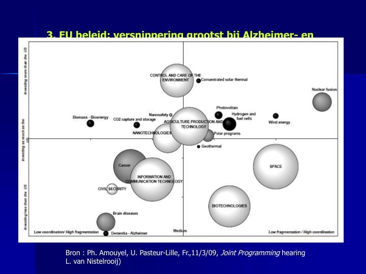 3. EU beleid: versnippering grootst bij Alzheimer- en dementie-onderzoek