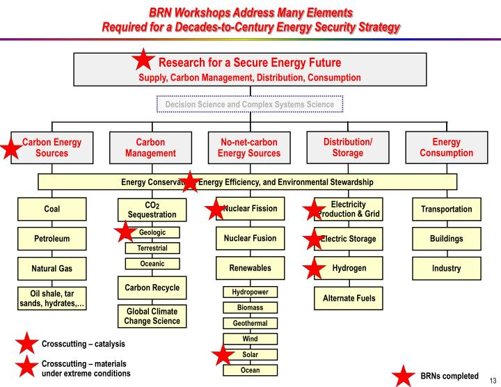 Research for a Secure Energy Future