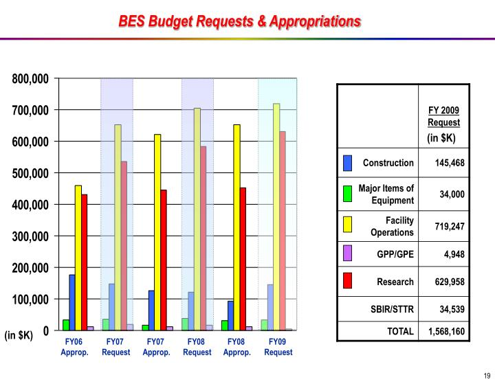 BES Budget Requests & Appropriations