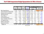 the fy 2008 congressional budget appropriations for office of science