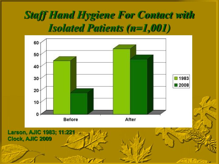 Staff Hand Hygiene For Contact with Isolated Patients (n=1,001)