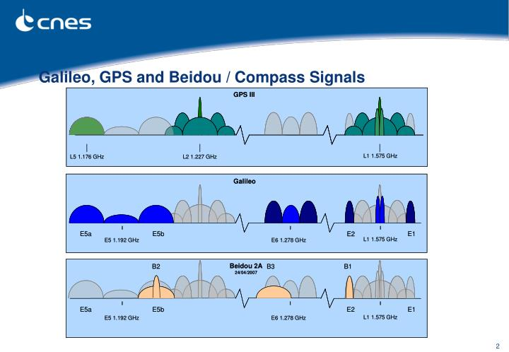 Galileo gps and beidou compass signals