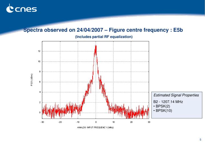 Spectra observed on 24/04/2007 – Figure centre frequency : E5b