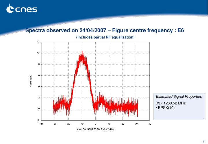Spectra observed on 24/04/2007 – Figure centre frequency : E6