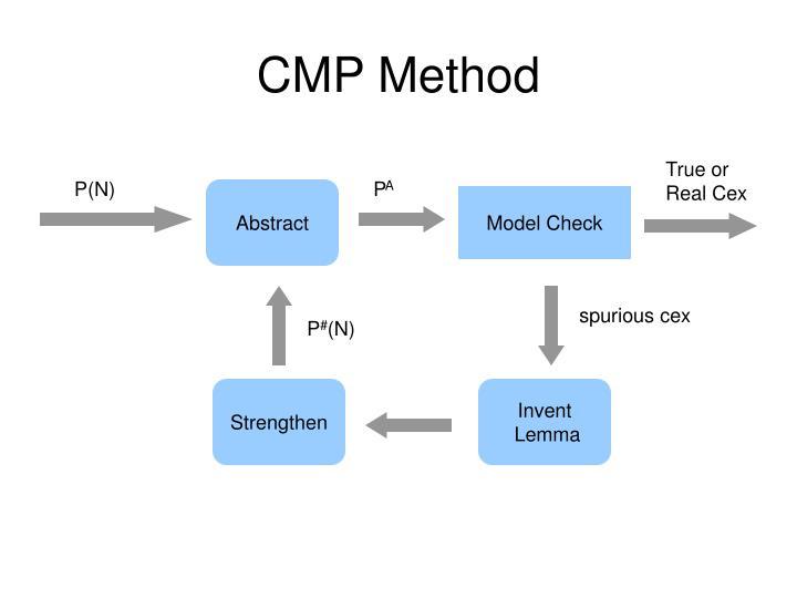 CMP Method