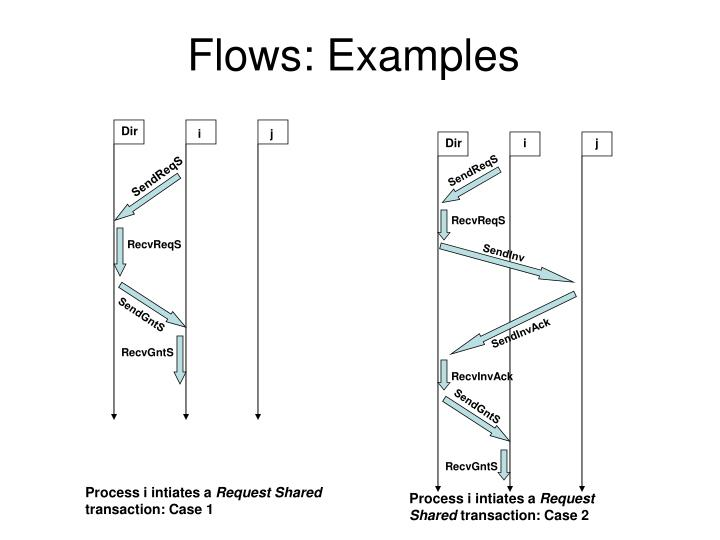 Flows: Examples