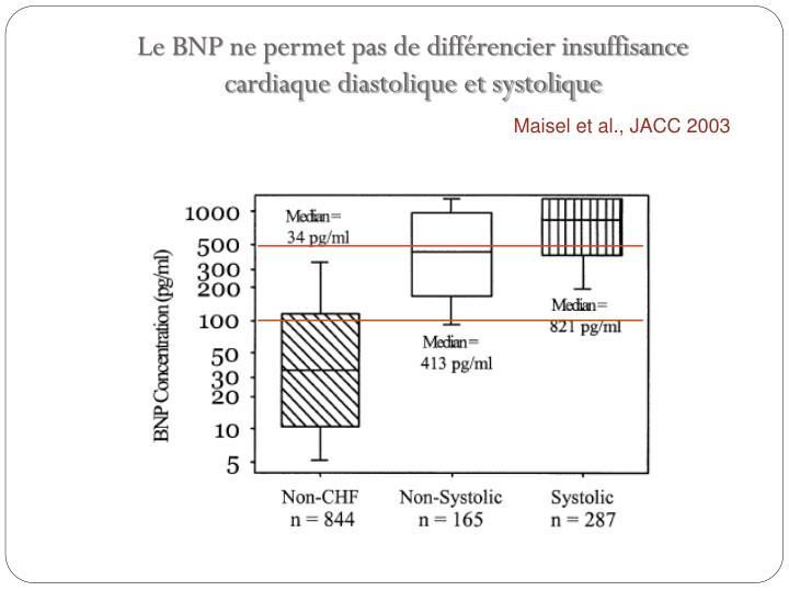 Le BNP ne permet pas de différencier insuffisance cardiaque diastolique et systolique