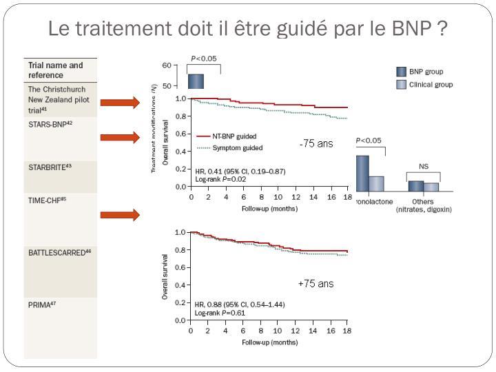 Le traitement doit il être guidé par le BNP ?