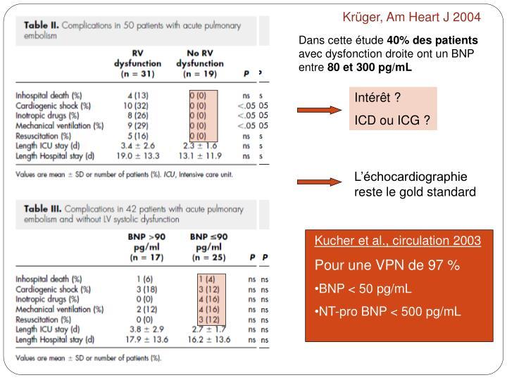 Krüger, Am Heart J 2004