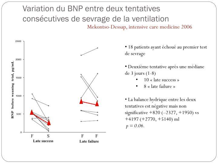 Variation du BNP entre deux tentatives consécutives de sevrage de la ventilation