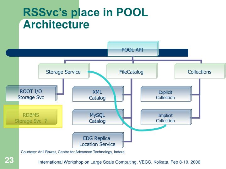 RSSvc's place in POOL Architecture