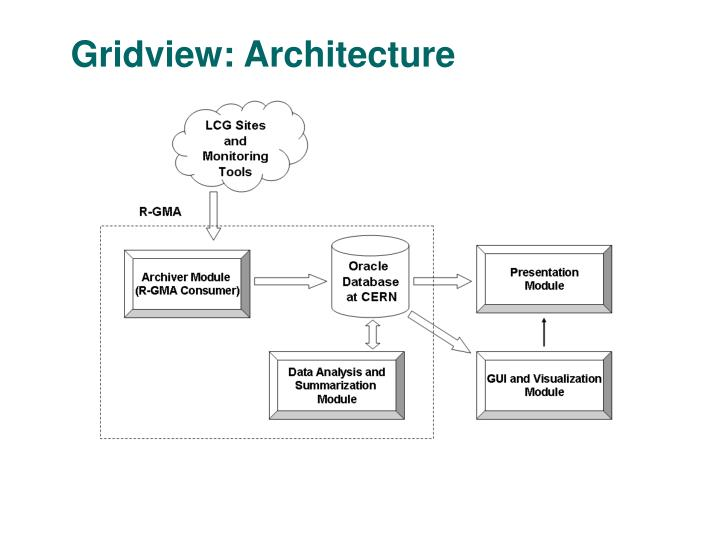 Gridview: Architecture