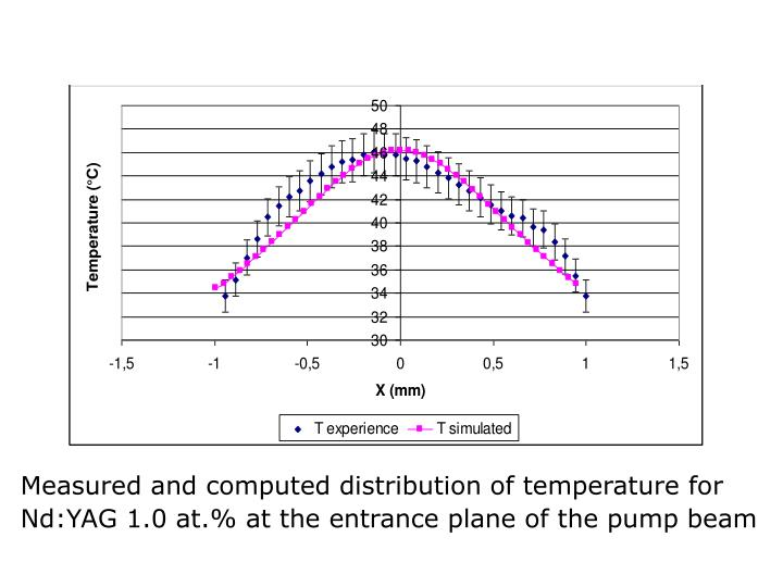 Measured and computed distribution of temperature for Nd:YAG 1.0 at.% at the entrance plane of the pump beam