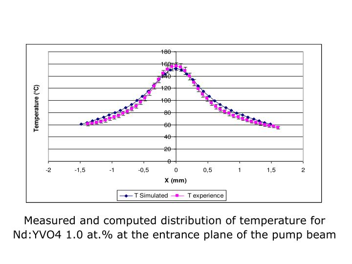 Measured and computed distribution of temperature for Nd:YVO4 1.0 at.% at the entrance plane of the pump beam