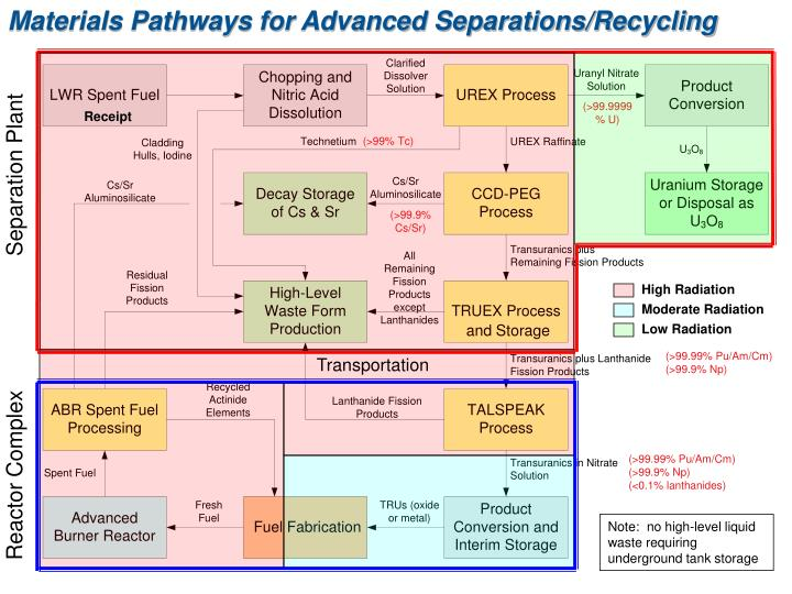 Materials Pathways for Advanced Separations/Recycling