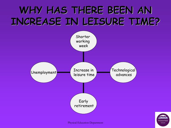 WHY HAS THERE BEEN AN INCREASE IN LEISURE TIME?