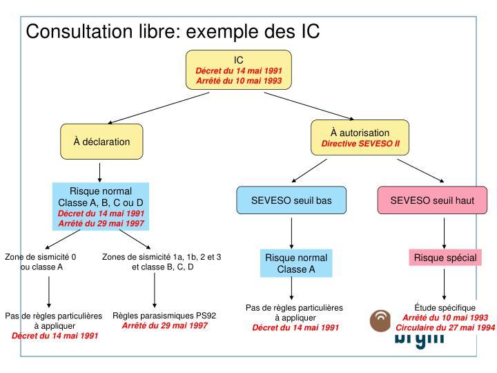 Consultation libre: exemple des IC
