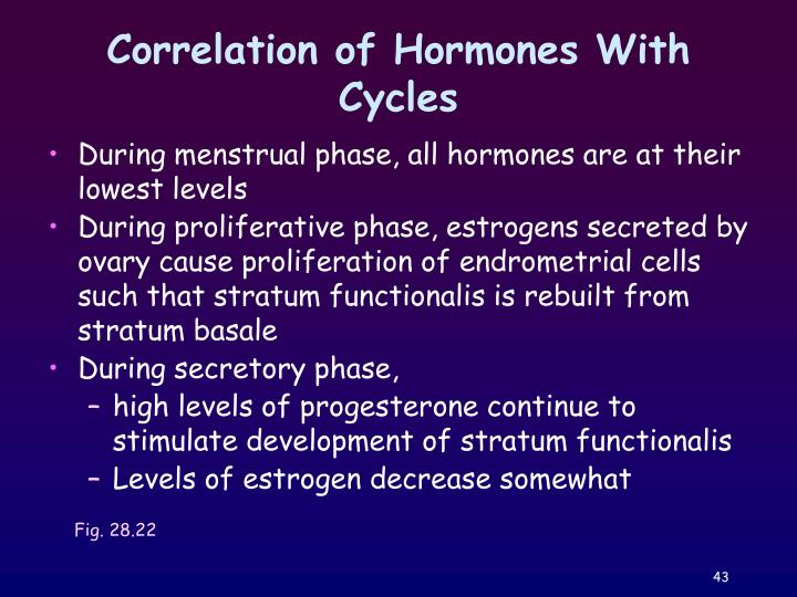Correlation of Hormones With Cycles