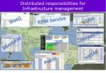 distributed responsibilities for infrastructure management
