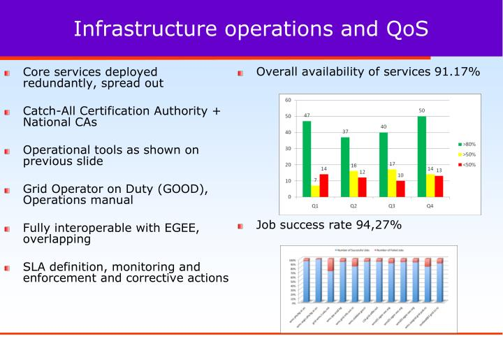 Infrastructure operations and QoS