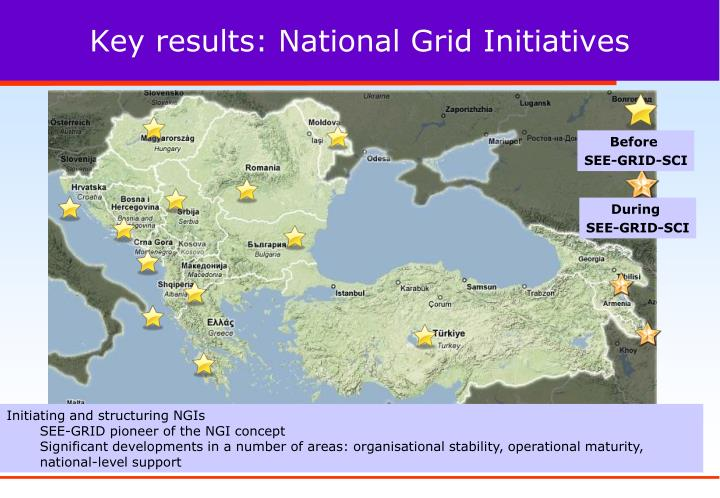 Key results: National Grid Initiatives