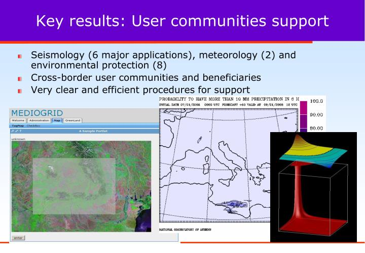 Key results: User communities support