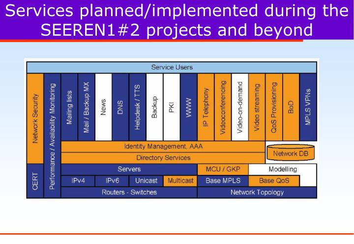 Services planned/implemented during the SEEREN1#2 projects and beyond