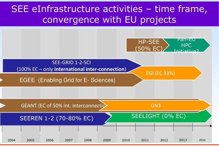 SEE eInfrastructure activities – time frame, convergence with EU projects