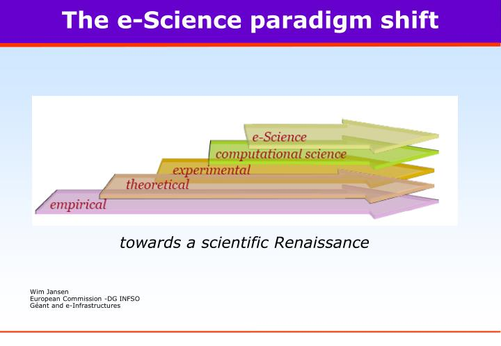 The e science paradigm shift
