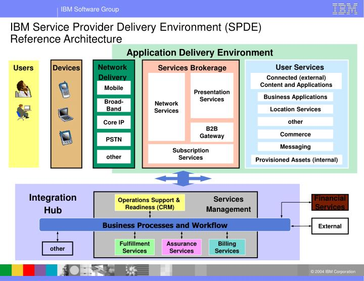 Application Delivery Environment