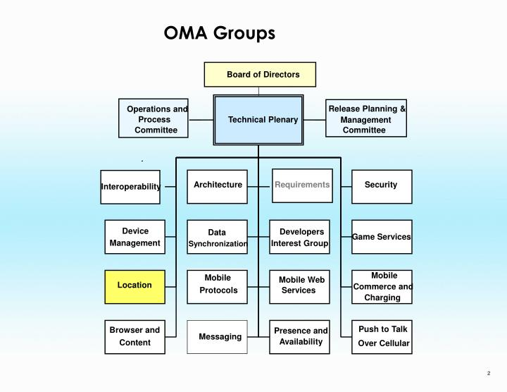 Oma groups