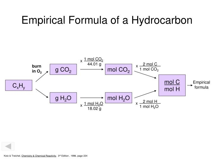 Empirical Formula of a Hydrocarbon