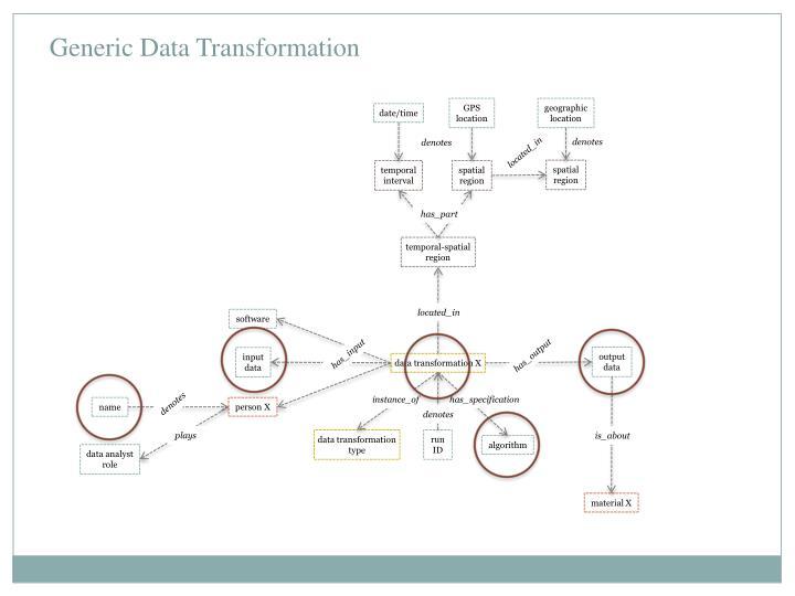 Generic Data Transformation