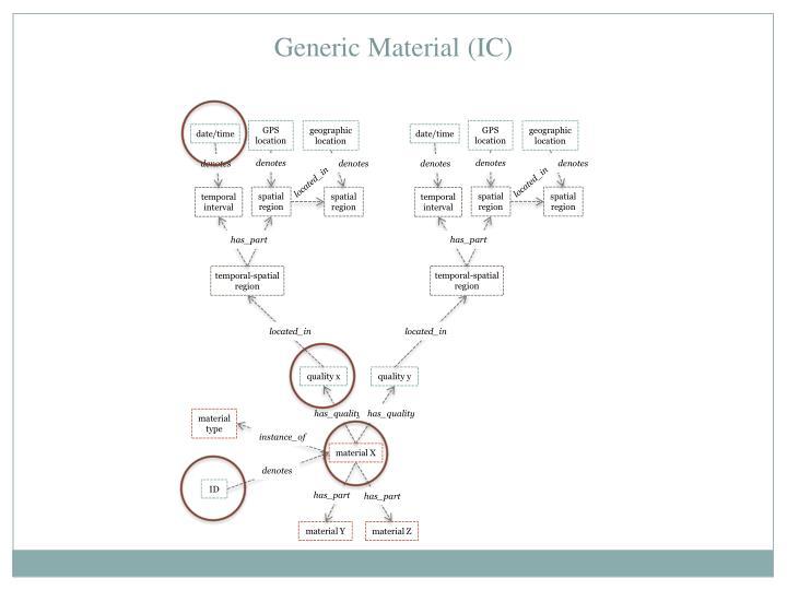 Generic Material (IC)