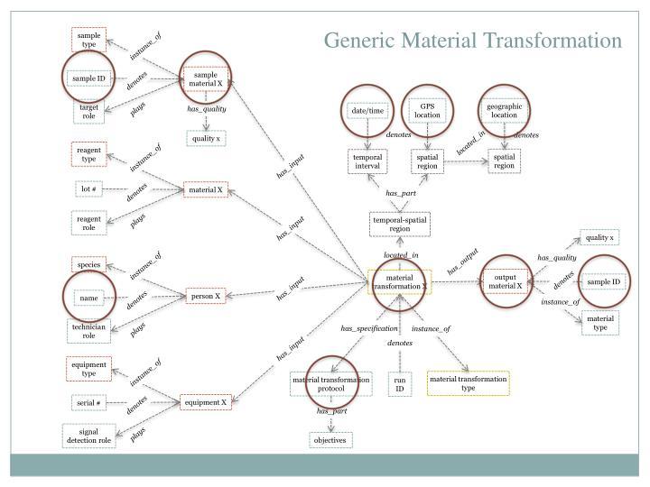 Generic Material
