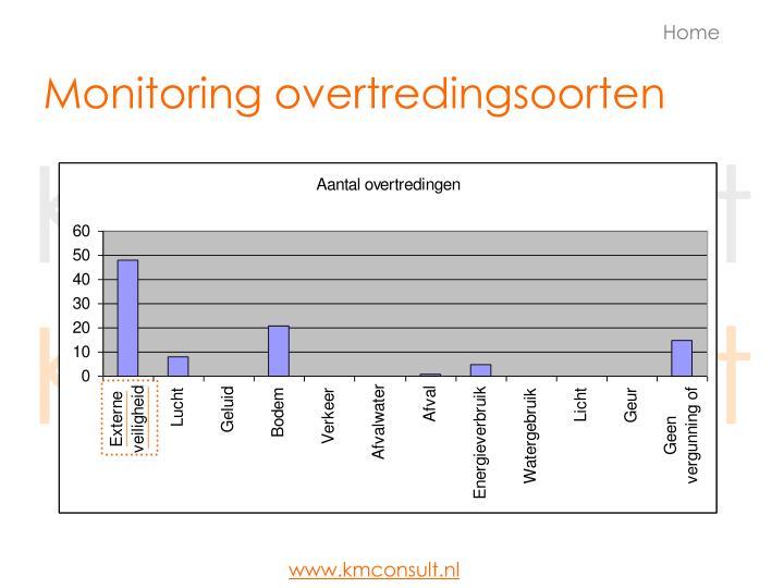 Monitoring overtredingsoorten