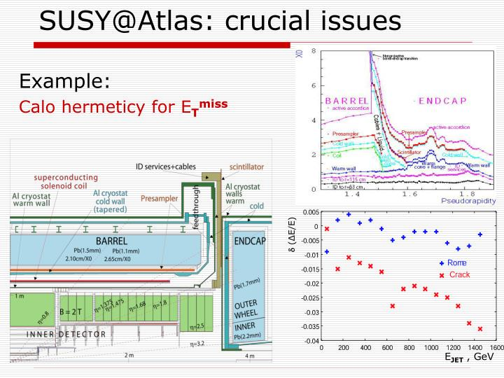SUSY@Atlas: crucial issues