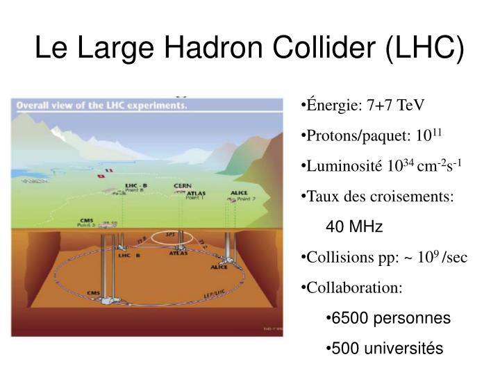 Le Large Hadron Collider (LHC)