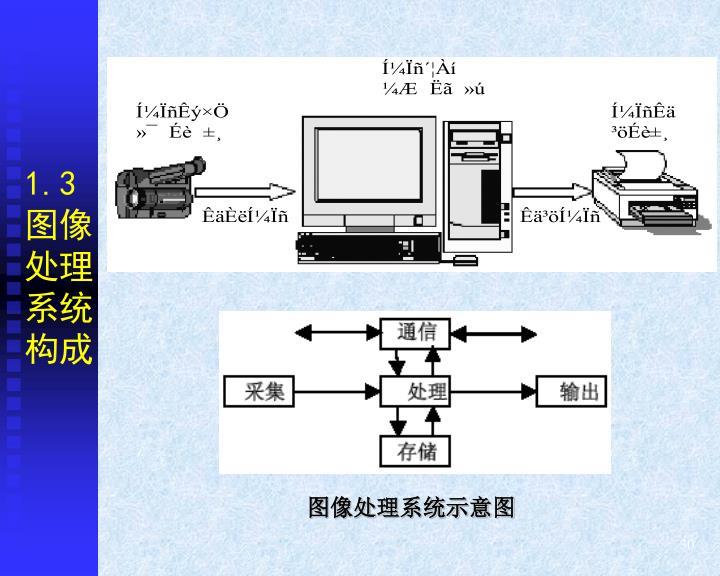 1.3图像处理系统构成