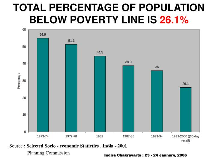 TOTAL PERCENTAGE OF POPULATION BELOW POVERTY LINE IS