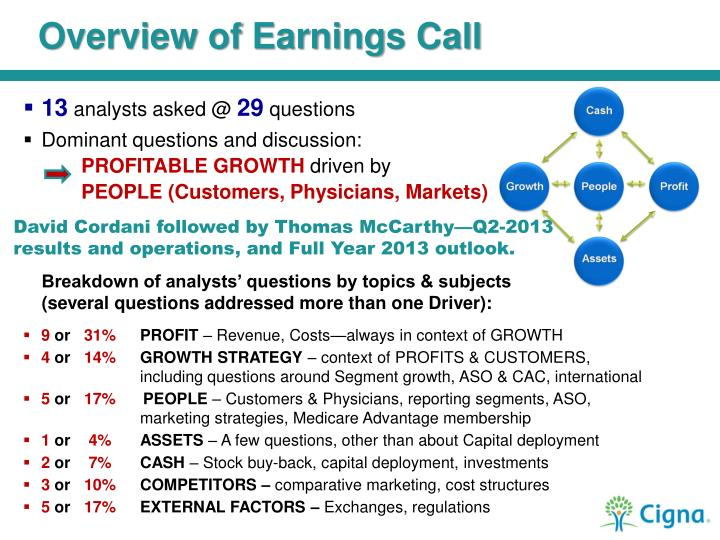 Overview of Earnings Call