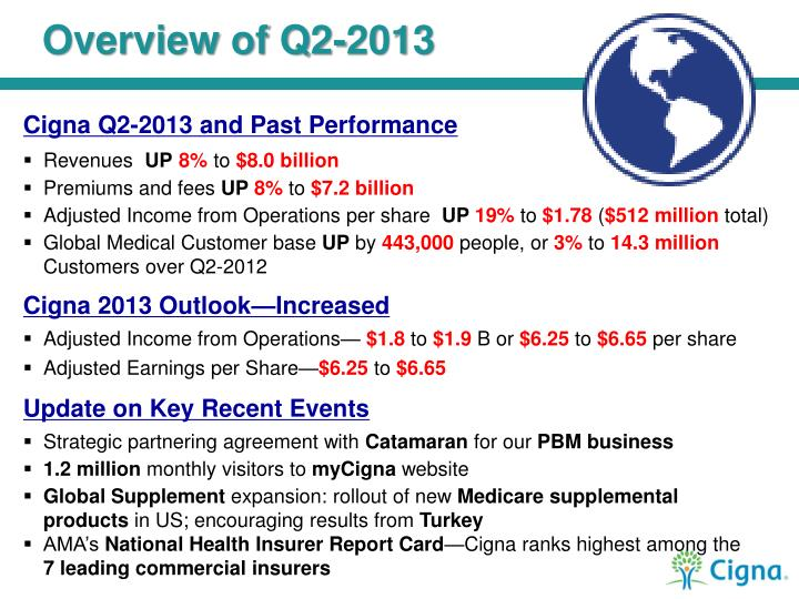Overview of Q2-2013